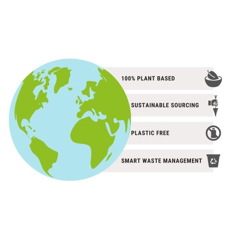 Kopie van Boomplanten Infographic